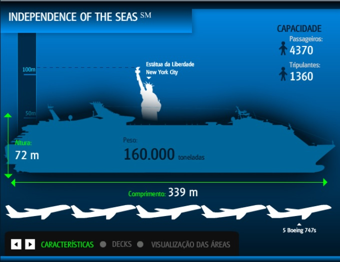 Infografia Independence of the Seas